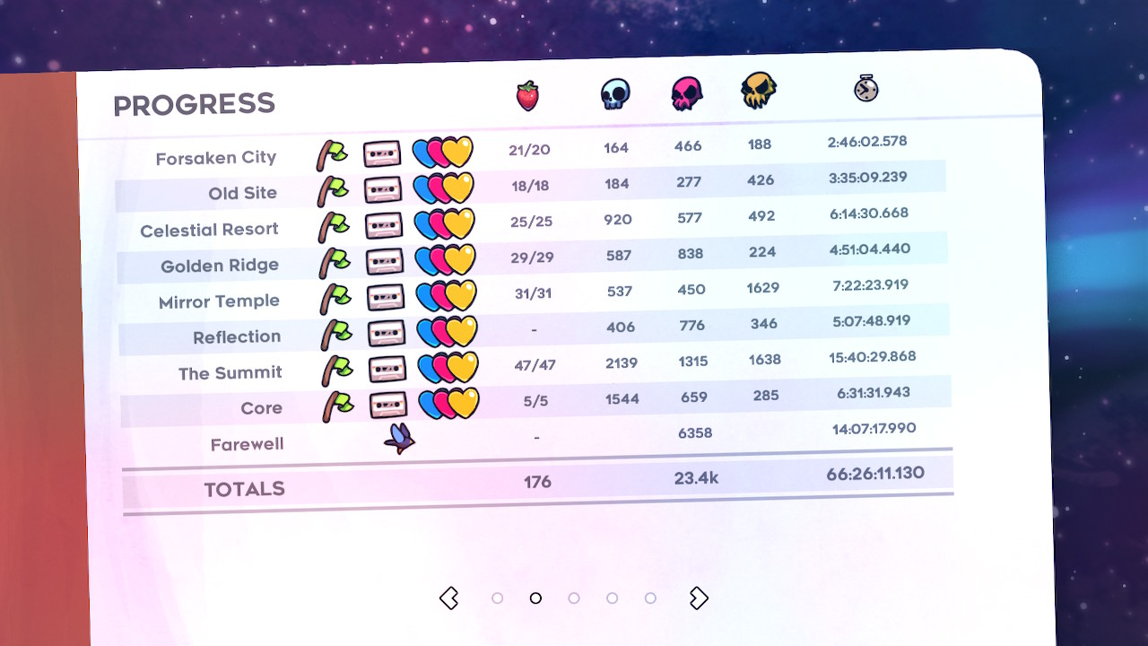 The Progress screen in Celeste, showing full game completion, at a cost of over 23 thousand deaths and 66 hours of gameplay.